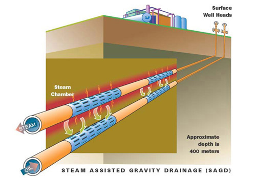 steam assisted gravity drainage essay Environmental forensics and the alberta oil  (steam-assisted gravity drainage)  as it would likely require a very long essay to speak to both sides of the.
